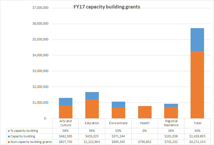 Capacity bldg graph